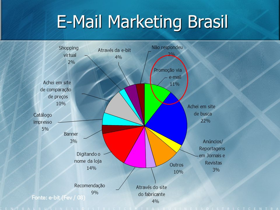 E-Mail Marketing Brasil