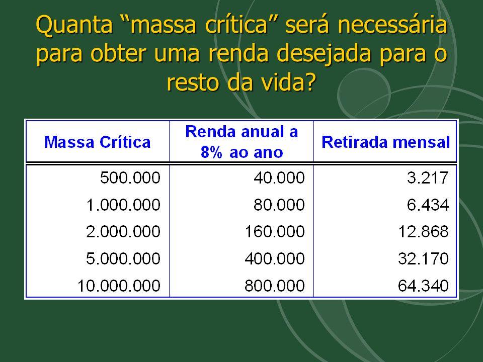 Quanta massa crítica será necessária para obter uma renda desejada para o resto da vida