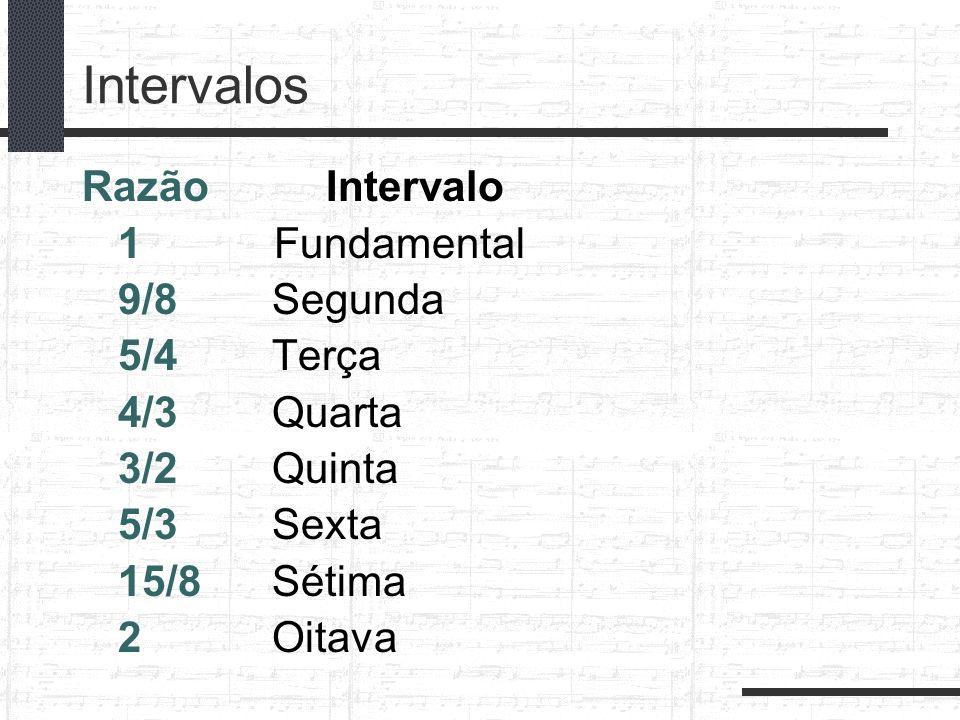 Intervalos Razão Intervalo 1 Fundamental 9/8 Segunda 5/4 Terça