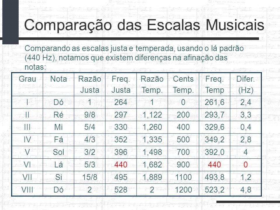 Comparação das Escalas Musicais