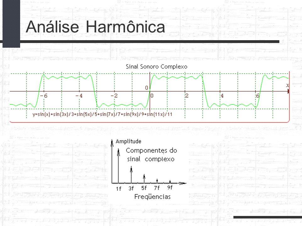 Análise Harmônica