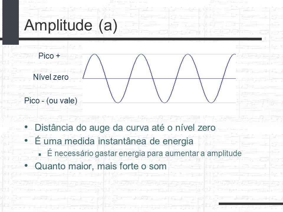 Amplitude (a) Distância do auge da curva até o nível zero