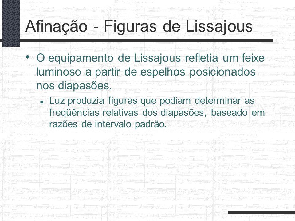 Afinação - Figuras de Lissajous