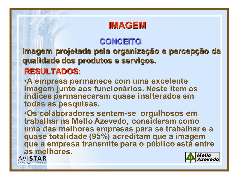 IMAGEM CONCEITO: Imagem projetada pela organização e percepção da qualidade dos produtos e serviços.