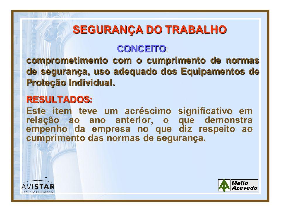 SEGURANÇA DO TRABALHO CONCEITO: comprometimento com o cumprimento de normas de segurança, uso adequado dos Equipamentos de Proteção Individual.