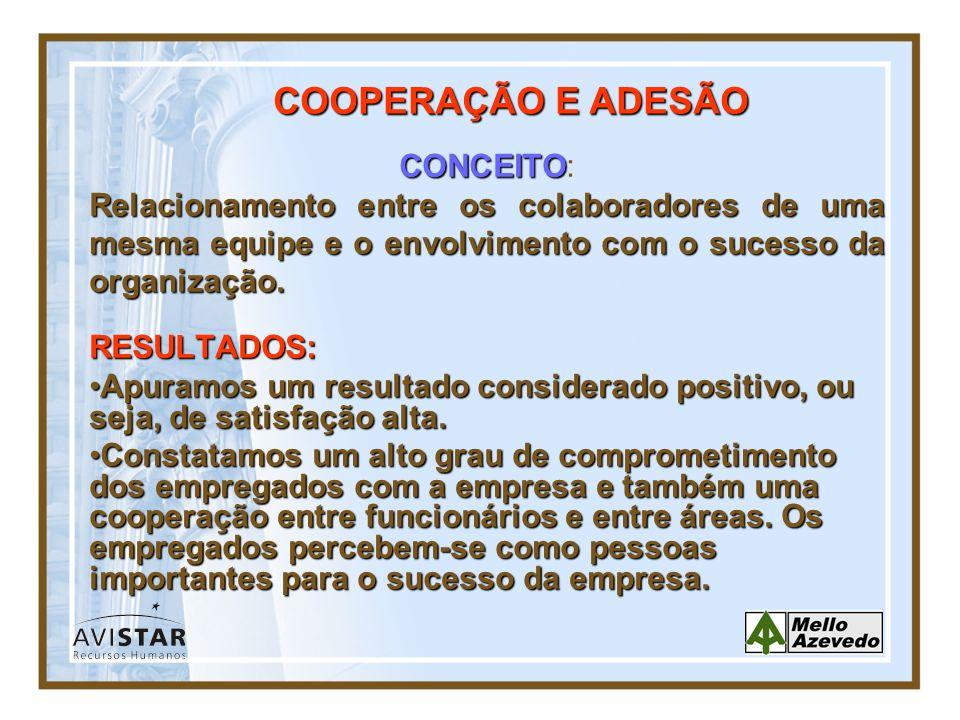COOPERAÇÃO E ADESÃO CONCEITO: Relacionamento entre os colaboradores de uma mesma equipe e o envolvimento com o sucesso da organização.