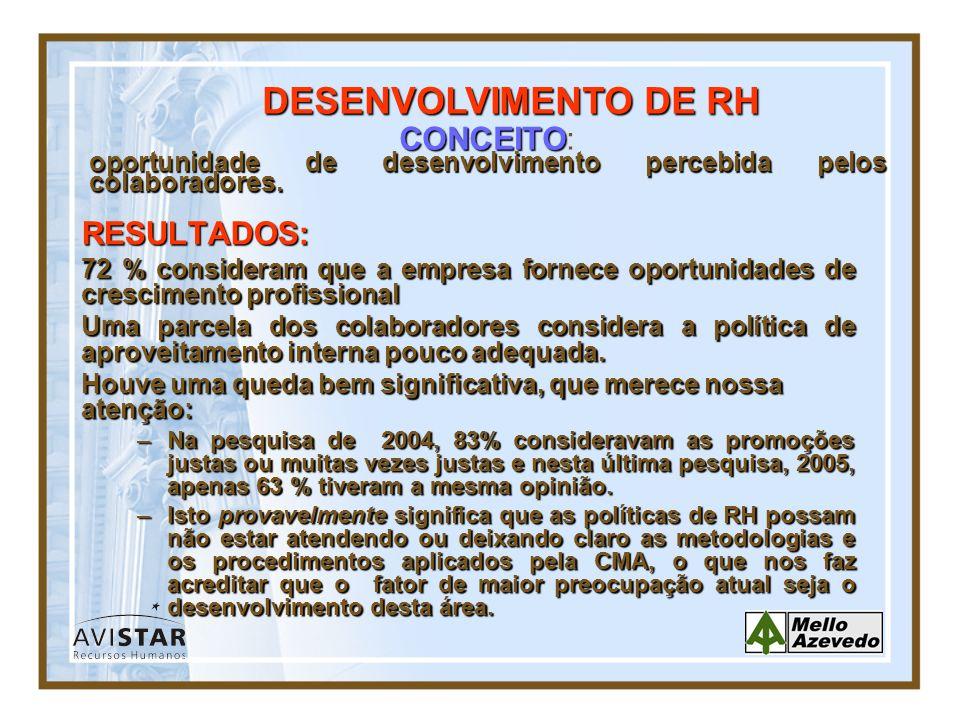 DESENVOLVIMENTO DE RH CONCEITO: oportunidade de desenvolvimento percebida pelos colaboradores. RESULTADOS: