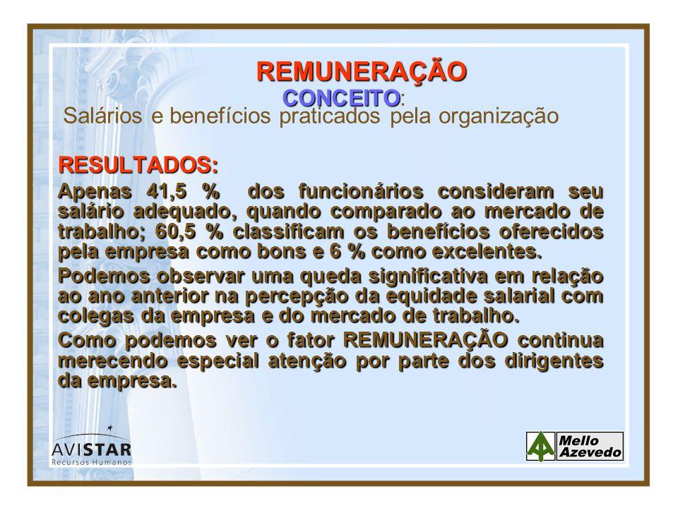 REMUNERAÇÃO CONCEITO: Salários e benefícios praticados pela organização. RESULTADOS: