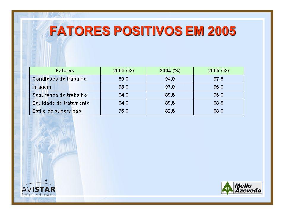 FATORES POSITIVOS EM 2005