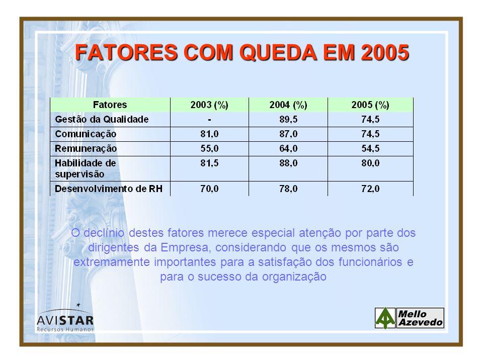 FATORES COM QUEDA EM 2005