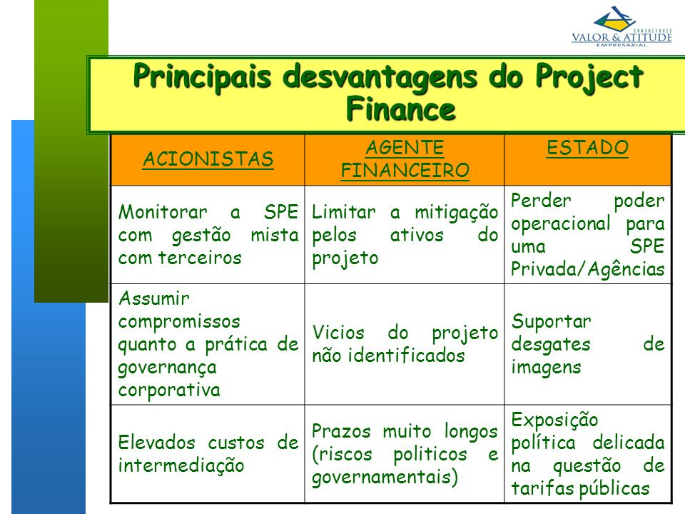 Principais desvantagens do Project Finance