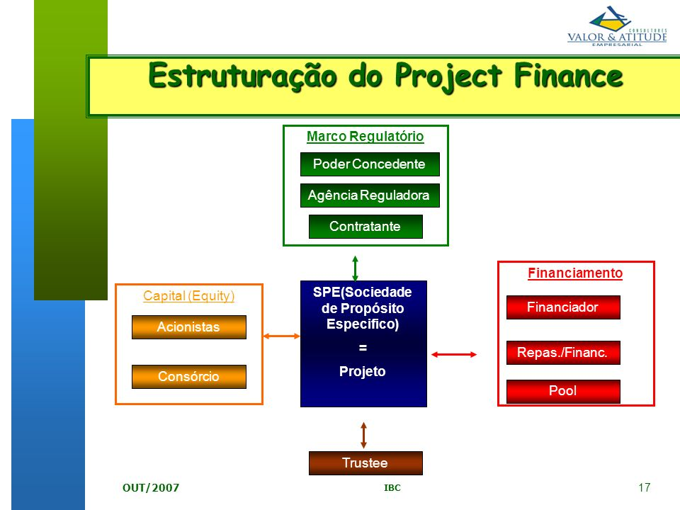 Estruturação do Project Finance