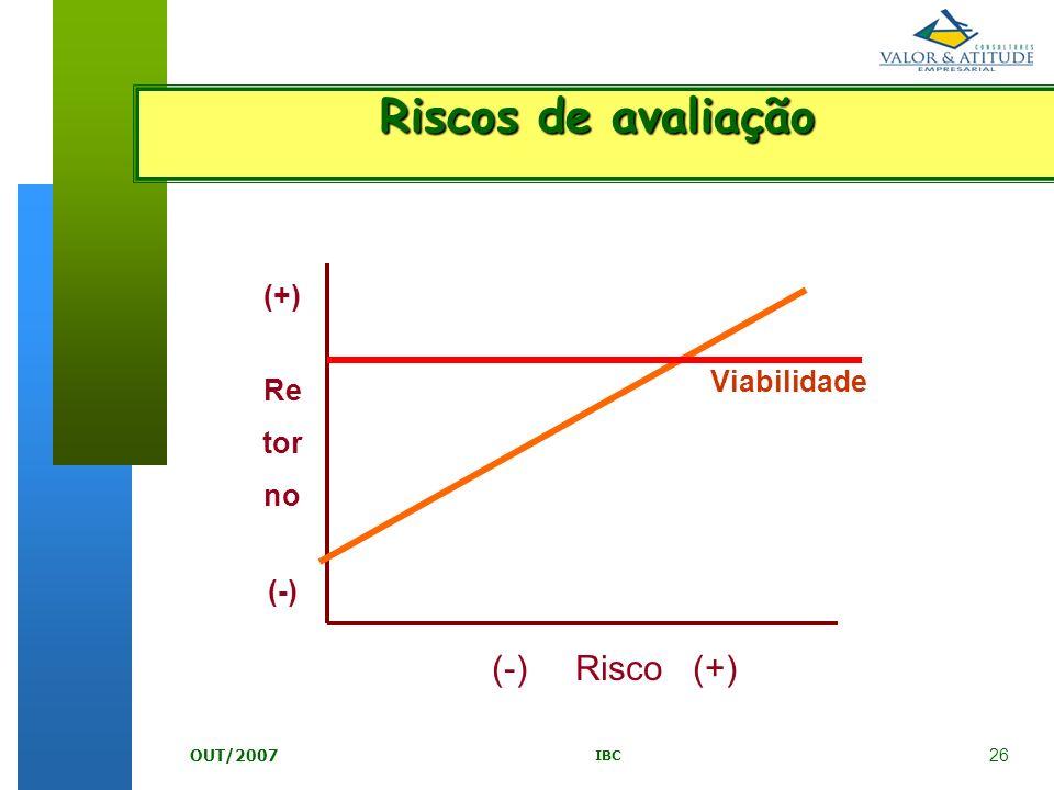 Riscos de avaliação (-) Risco (+) (+) Re tor Viabilidade no (-)