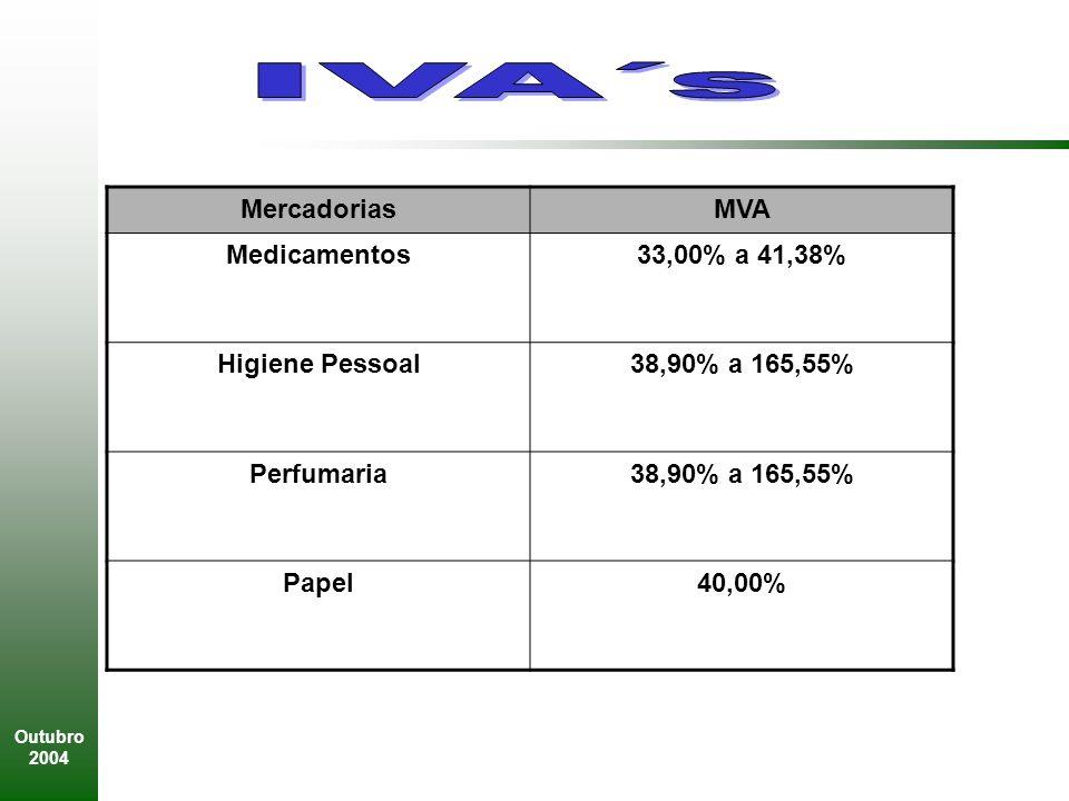 IVA´s Mercadorias MVA Medicamentos 33,00% a 41,38% Higiene Pessoal