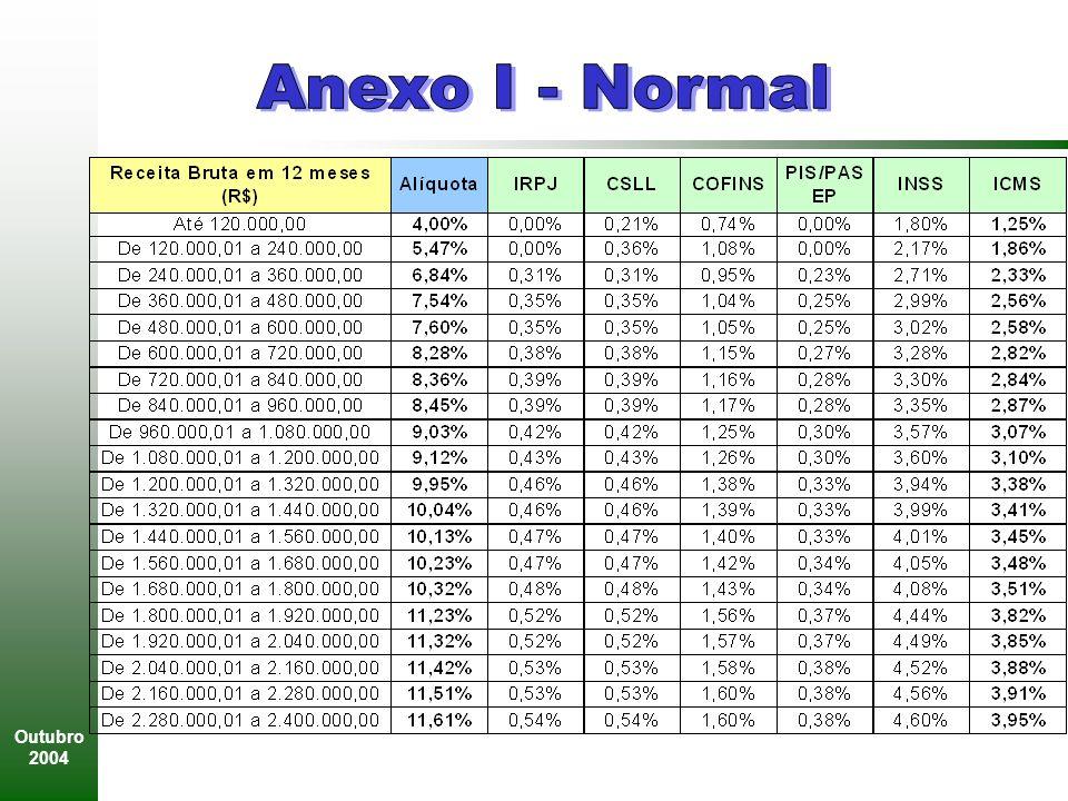Anexo I - Normal Outubro 2004