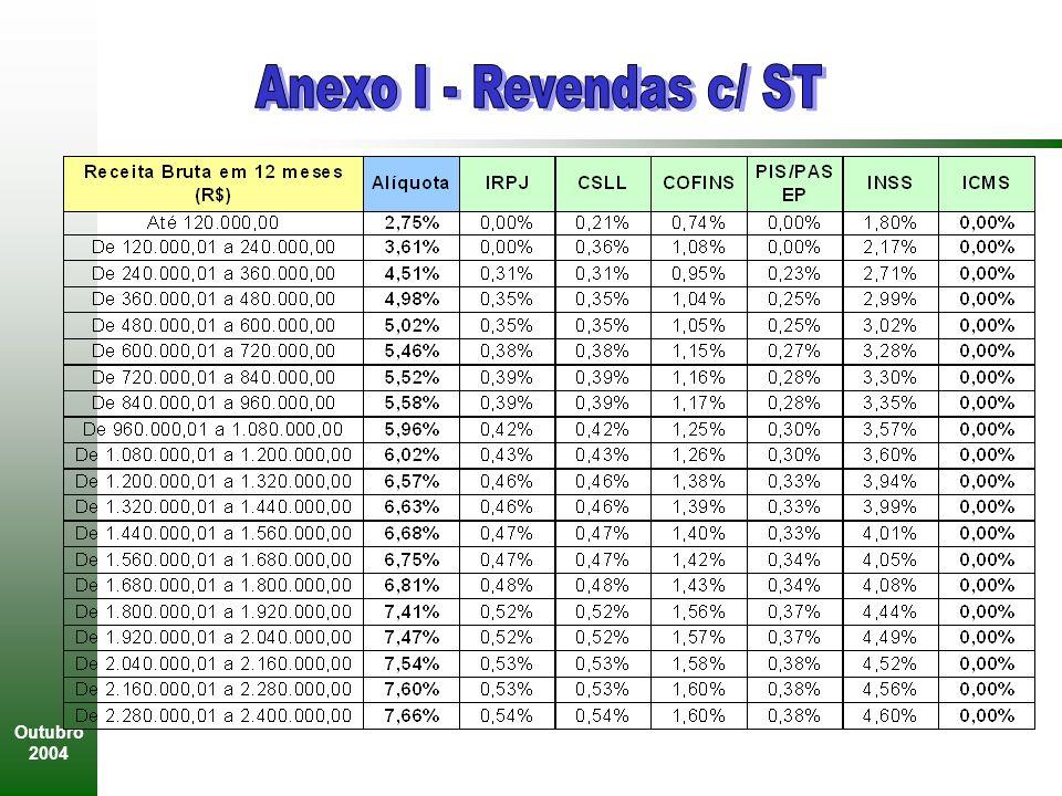 Anexo I - Revendas c/ ST Outubro 2004