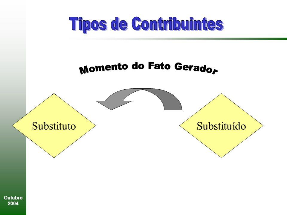 Tipos de Contribuintes