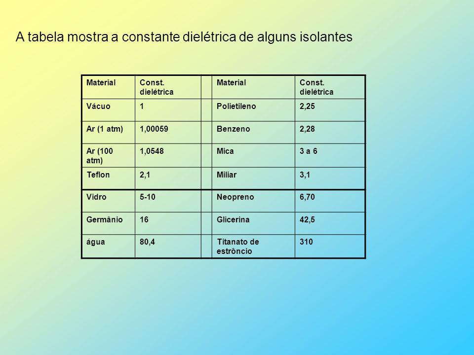A tabela mostra a constante dielétrica de alguns isolantes