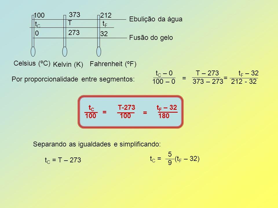 Fusão do gelo Ebulição da água. Celsius (ºC) Kelvin (K) Fahrenheit (ºF) 100. 212. 32. 373. 273.