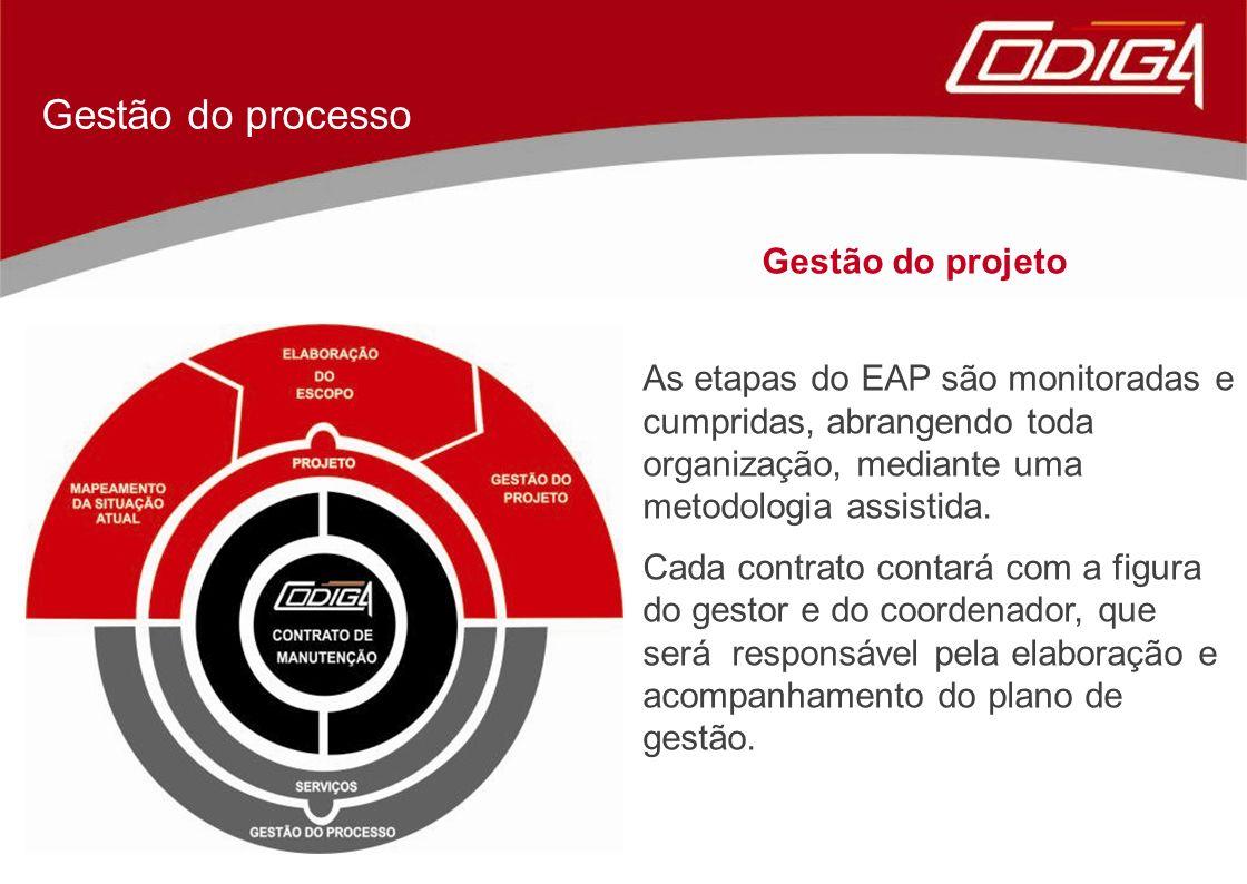 Gestão do processo Gestão do projeto