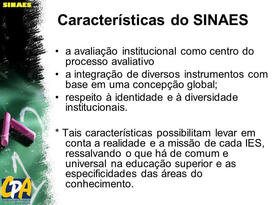 Características do SINAES