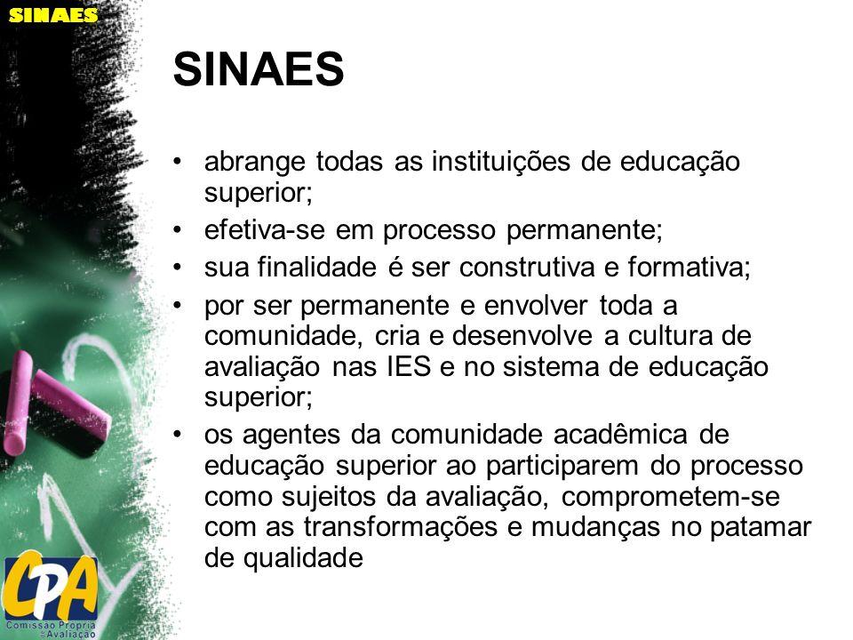 SINAES abrange todas as instituições de educação superior;