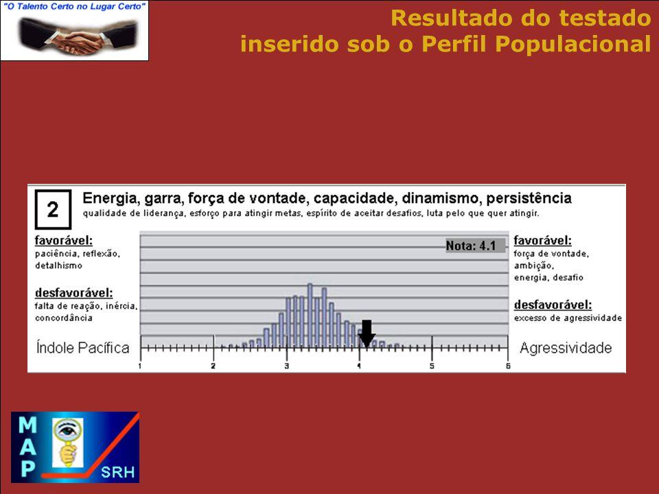 Resultado do testado inserido sob o Perfil Populacional