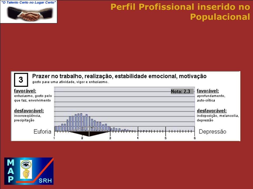 Perfil Profissional inserido no Populacional