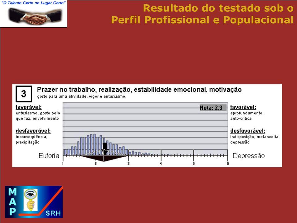 Resultado do testado sob o Perfil Profissional e Populacional