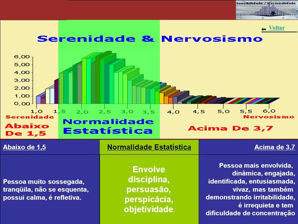 Gráfico 1 - Serenidade & Nervosismo