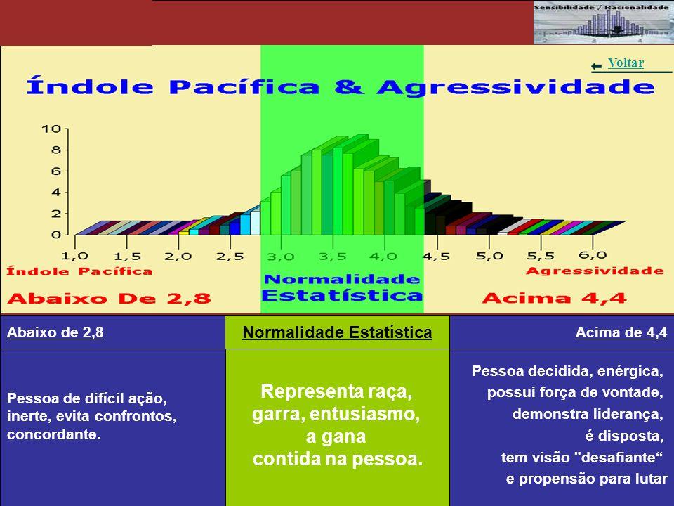 Gráfico 2 - Índole Pacífica & Agressividade