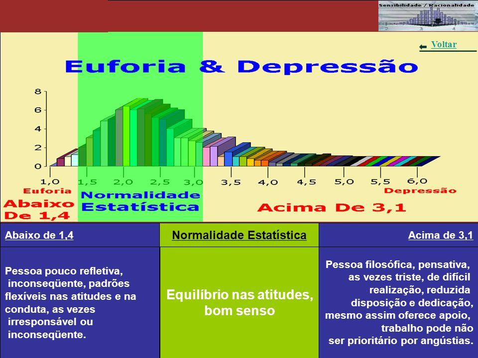 Gráfico 3 - Euforia & Depressão