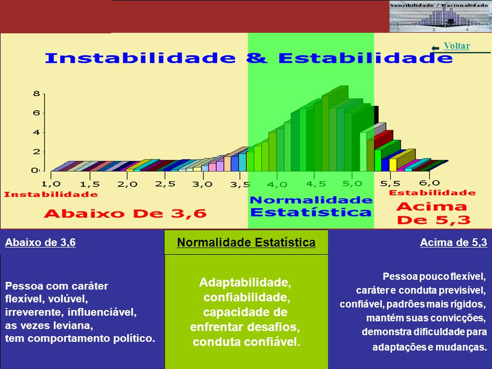 Gráfico 4 - Instabilidade & Estabilidade