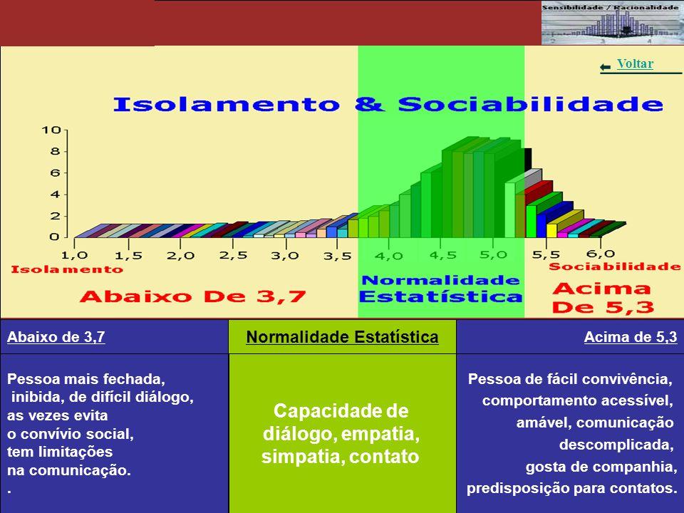 Gráfico 5 – Isolamento & Sociabilidade