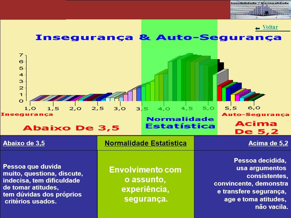 Gráfico 6 – Insegurança & Auto-Segurança