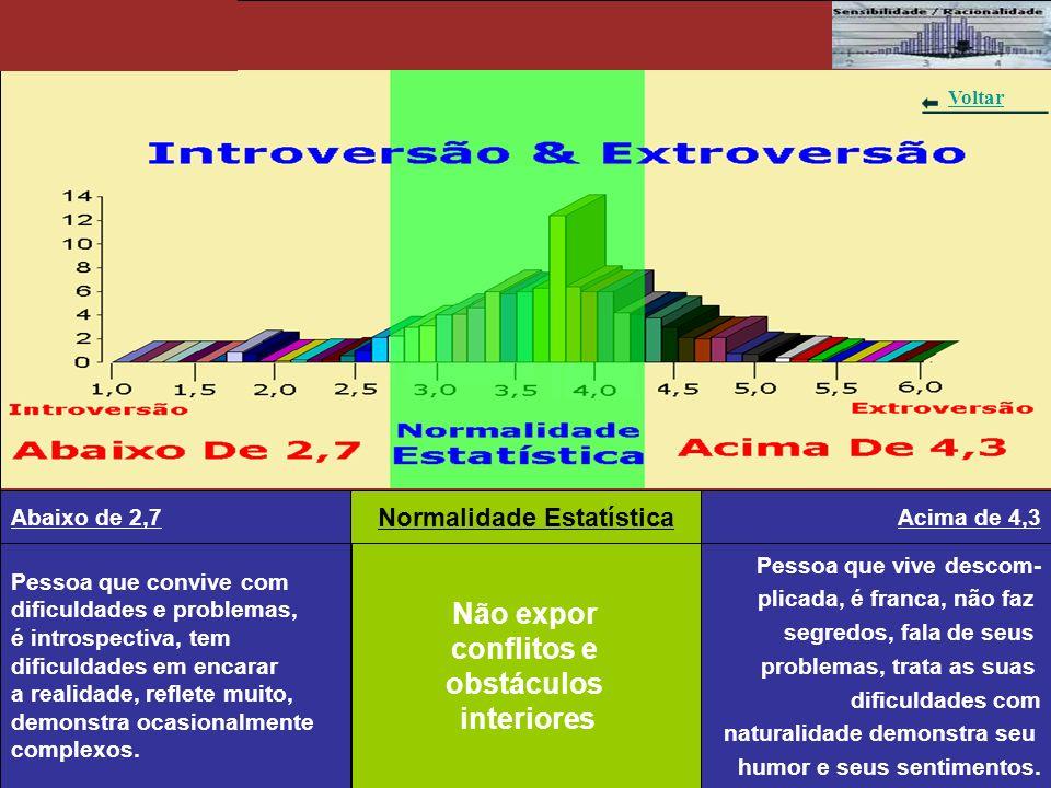 Gráfico 7 – Introversão & Extroversão