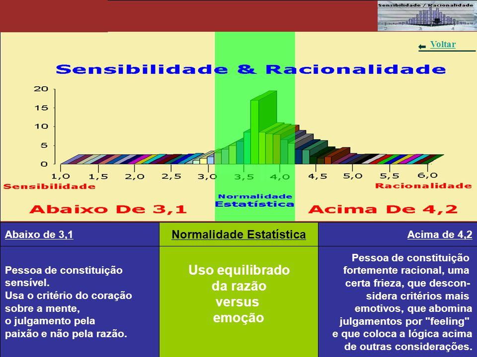 Gráfico 8 – Sensibilidade & Racionalidade