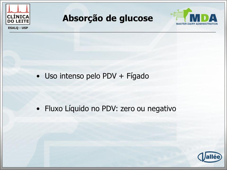 Absorção de glucose Uso intenso pelo PDV + Fígado