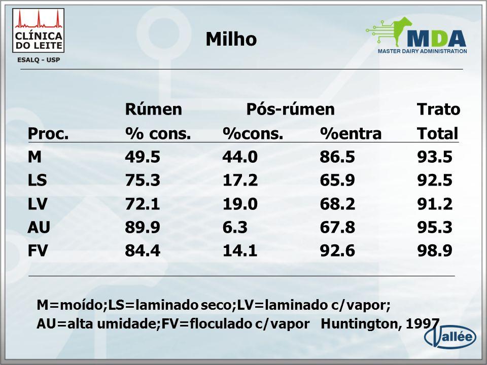 Milho Rúmen Pós-rúmen Trato Proc. % cons. %cons. %entra Total
