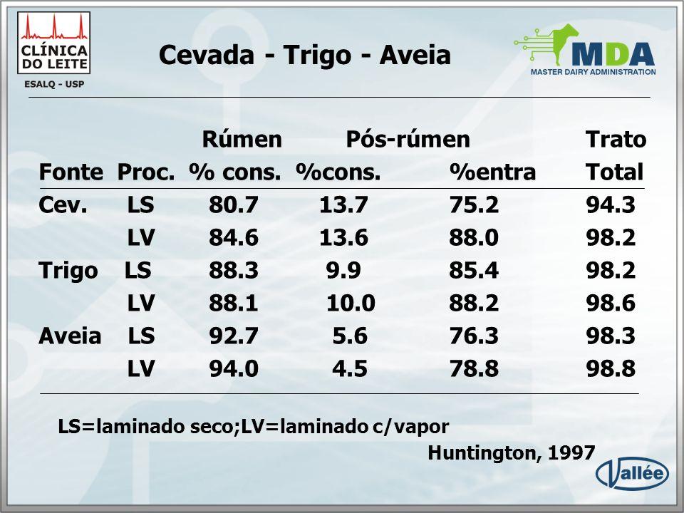Cevada - Trigo - Aveia Rúmen Pós-rúmen Trato