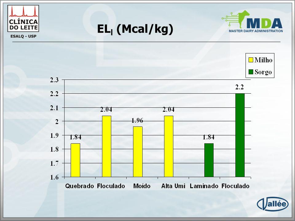 ELl (Mcal/kg)
