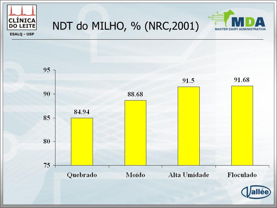 NDT do MILHO, % (NRC,2001)