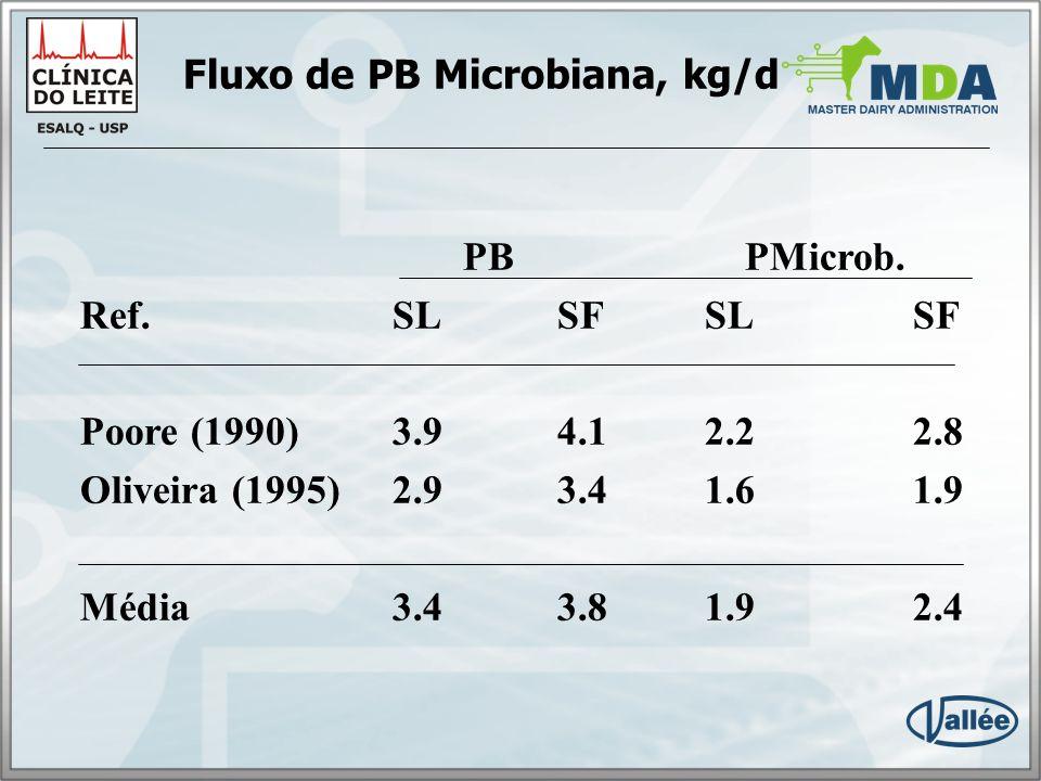 Fluxo de PB Microbiana, kg/d