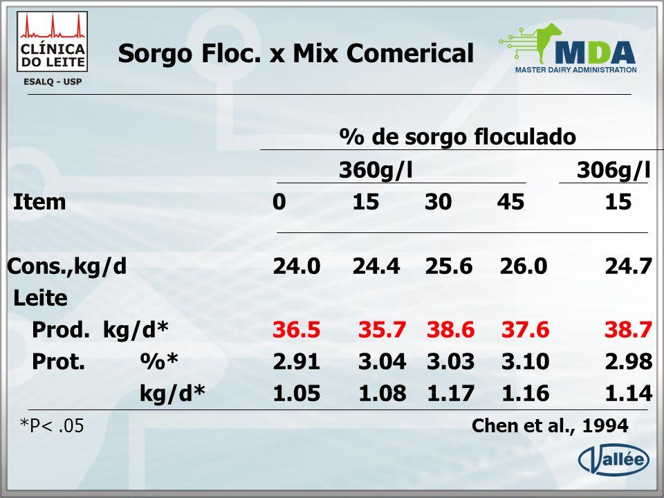 Sorgo Floc. x Mix Comerical