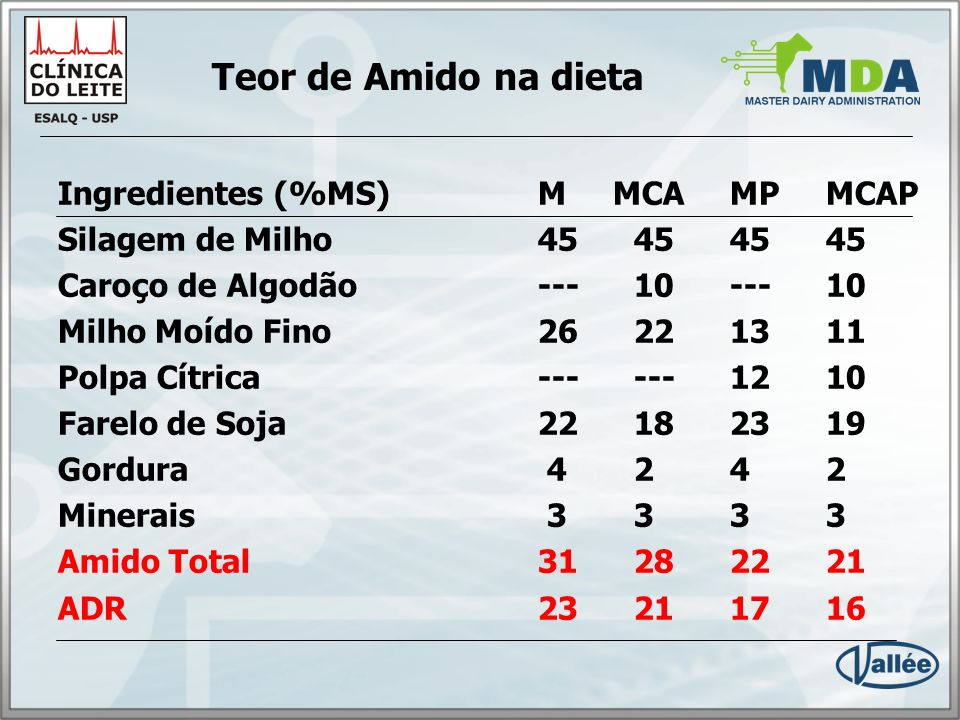 Teor de Amido na dieta Ingredientes (%MS) M MCA MP MCAP