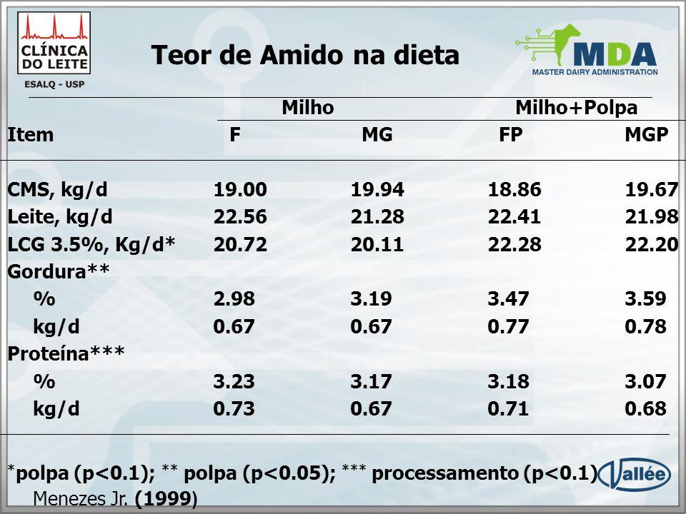 Teor de Amido na dieta Milho Milho+Polpa Item F MG FP MGP