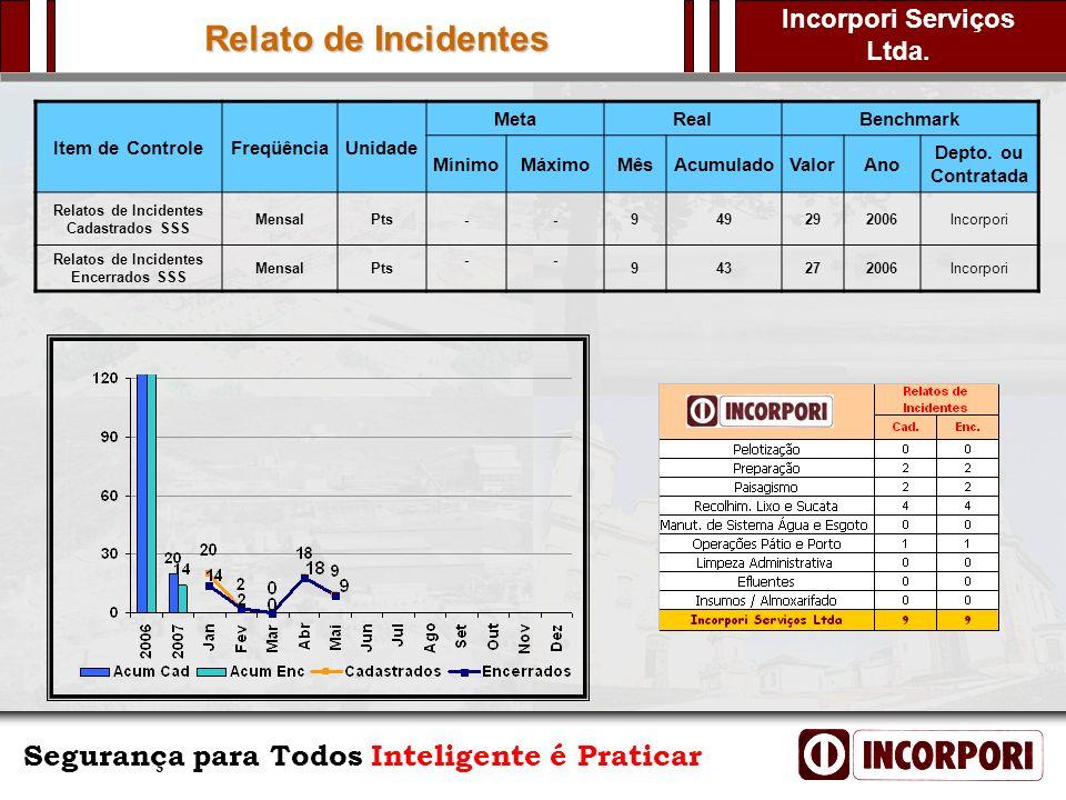 Relato de Incidentes Item de Controle Freqüência Unidade Meta Real