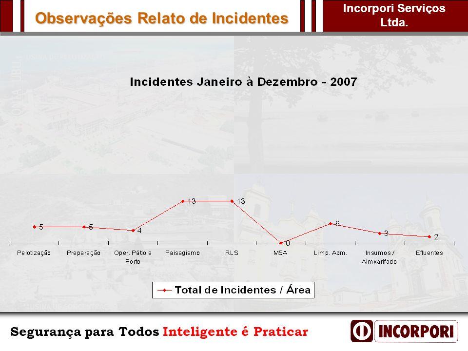Observações Relato de Incidentes