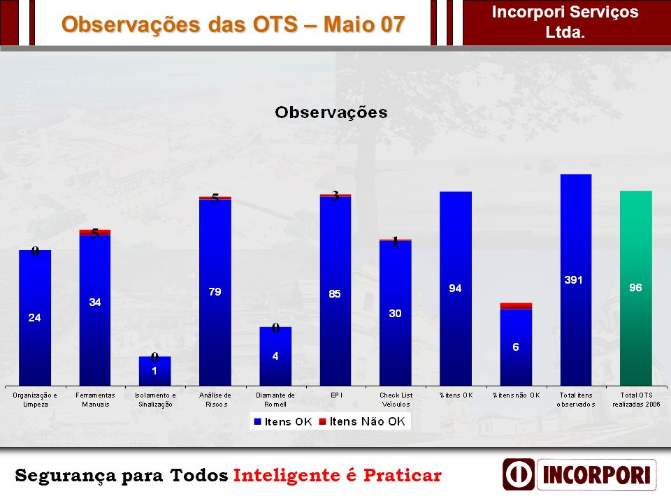 Observações das OTS – Maio 07