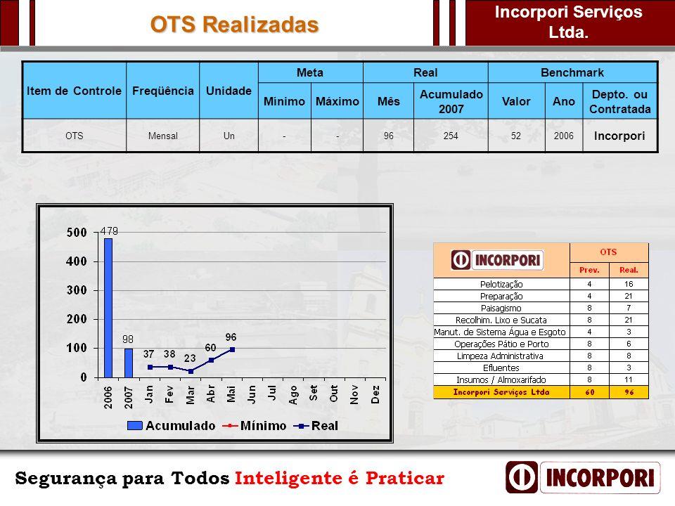 OTS Realizadas Item de Controle Freqüência Unidade Meta Real Benchmark